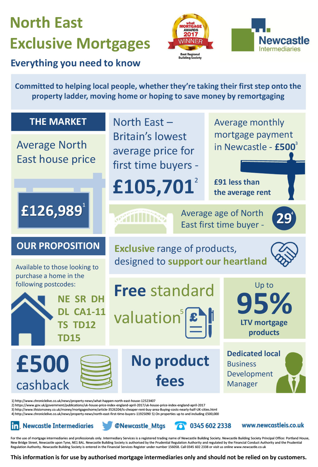 North East Mortgage Exclusives Infographic